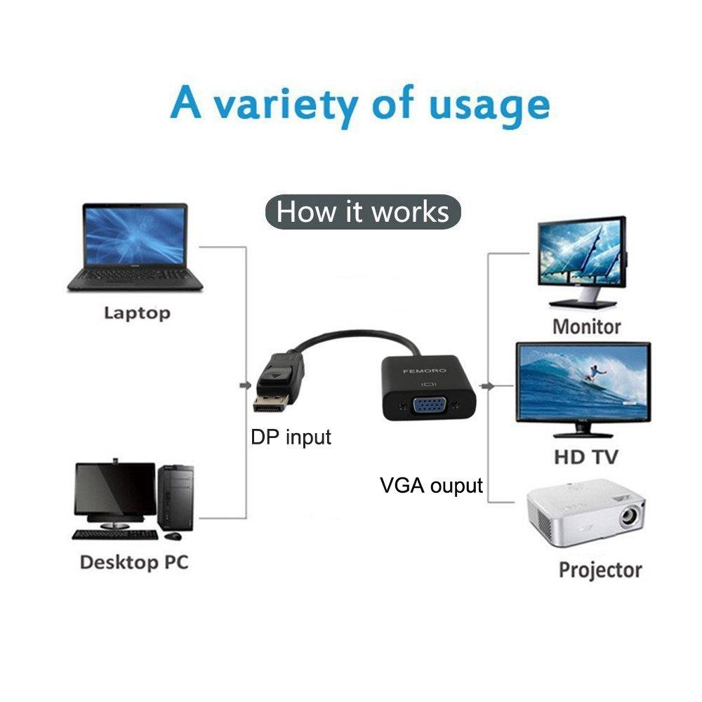 کاربرد DISOLAY به HDMI