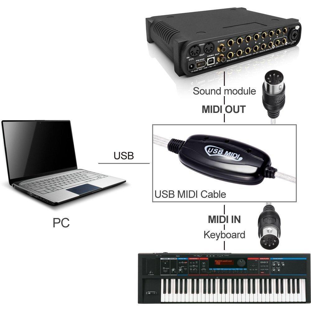 کاربرد تبدیل MIDI به USB