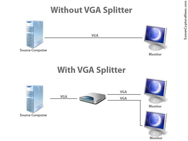 کاربرد اسپلیتر VGA