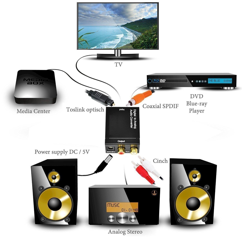 کاربرد دستگاه دیجیتال به آنالوگ صدا .