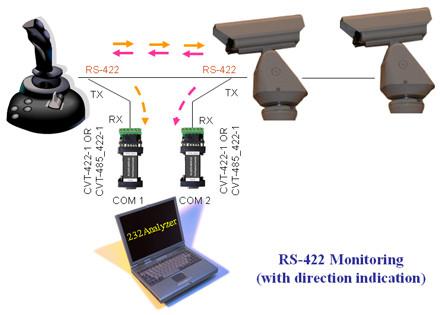 مبدل rs232 به rs485 و rs422 برند HEXIN