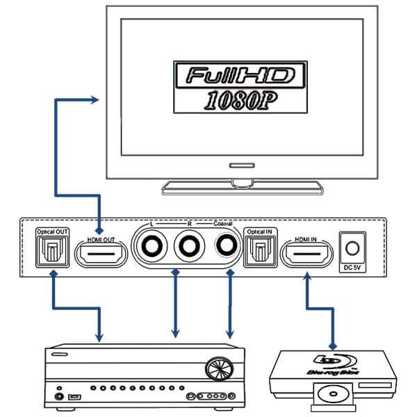 قیمت خرید جدا کننده و ادغام کننده صدا و تصویر HDMI به آنالوگ و دیجیتال