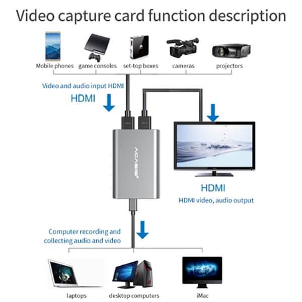 قیمت خرید کارت کپچر HDMI اکسترنال آکاسیس مدل AC-2841