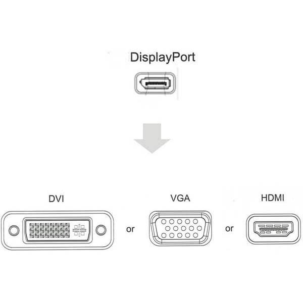 قیمت خرید مبدل DisplayPort به DVI و HDMI و DisplayPort مدل Combo